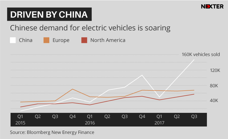 electrocars-sales-global-china-eu-america-infographic