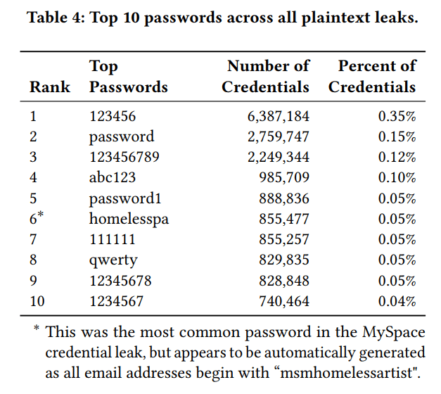 google-research-passwords-data-photo