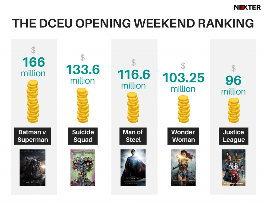 infographic-dc-films-box-office-photo