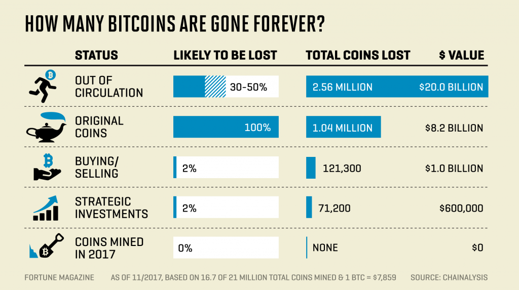 lost-bitcoins-infographic