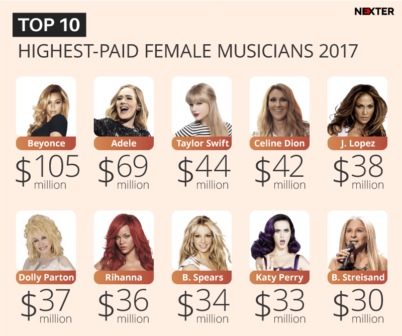 top-highest-paid-women-musicians-2017-infographic