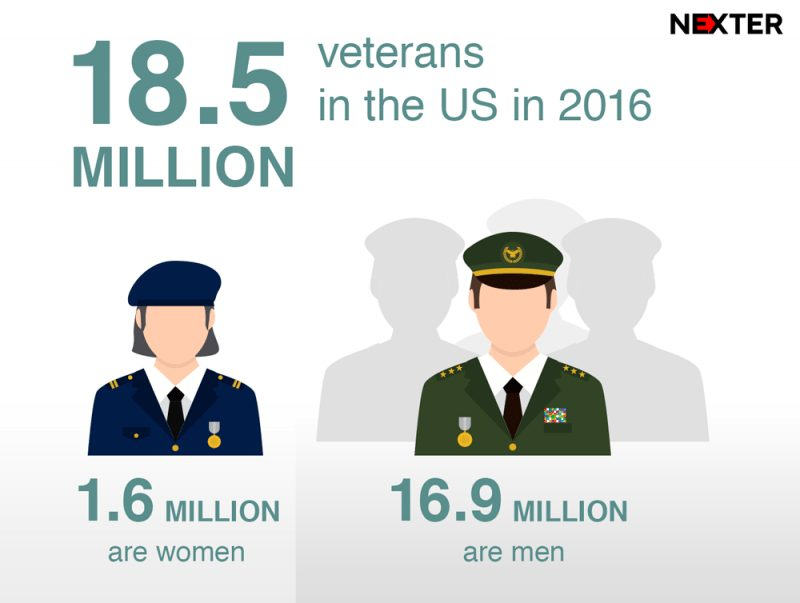 veterans-day-2017-infographic-usa-photo