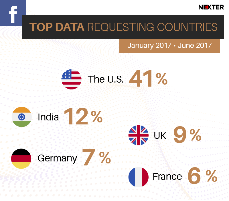 countries-facebook-requests-report-infographic
