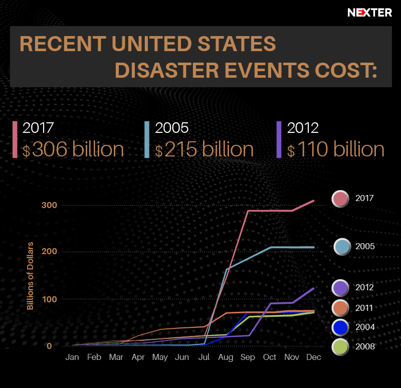 weather and climate including hurricanes Recent and future trends in north american climate and weather  of three major hurricanes per  and trends in weather extremes, including hurricanes,.