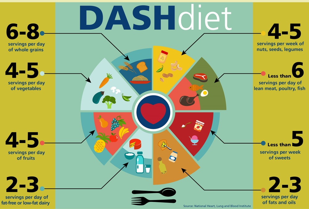 dash-diet-infographic