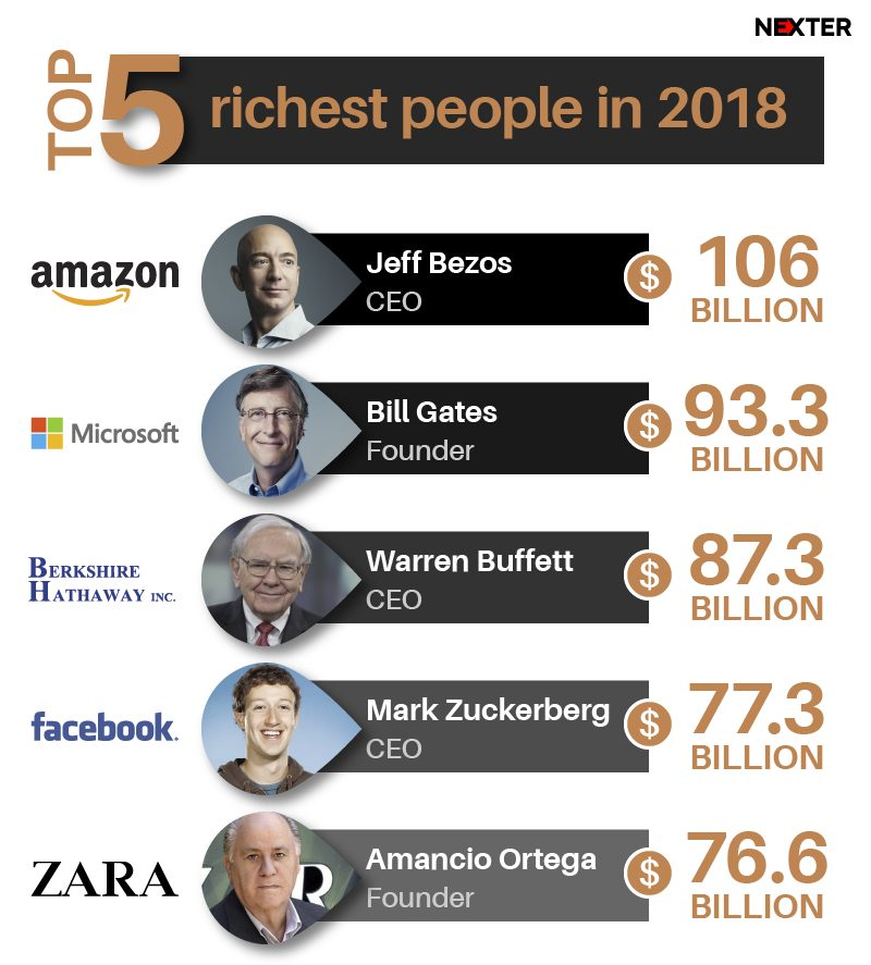 richest-people-amazon-bezos-2018-infographic