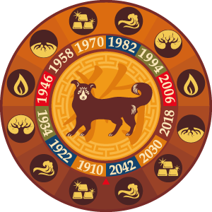 What to Expect from Chinese Year of the Earth Dog: Zodiac