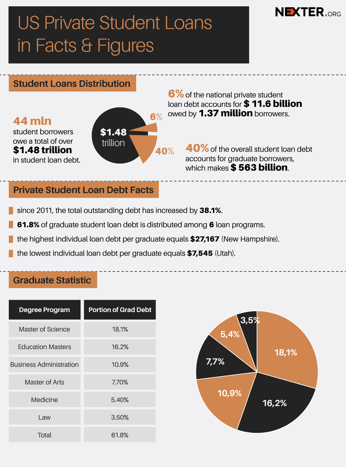 Out Of Pocket? Key Facts You Must Know about US Private Student Loan Lenders