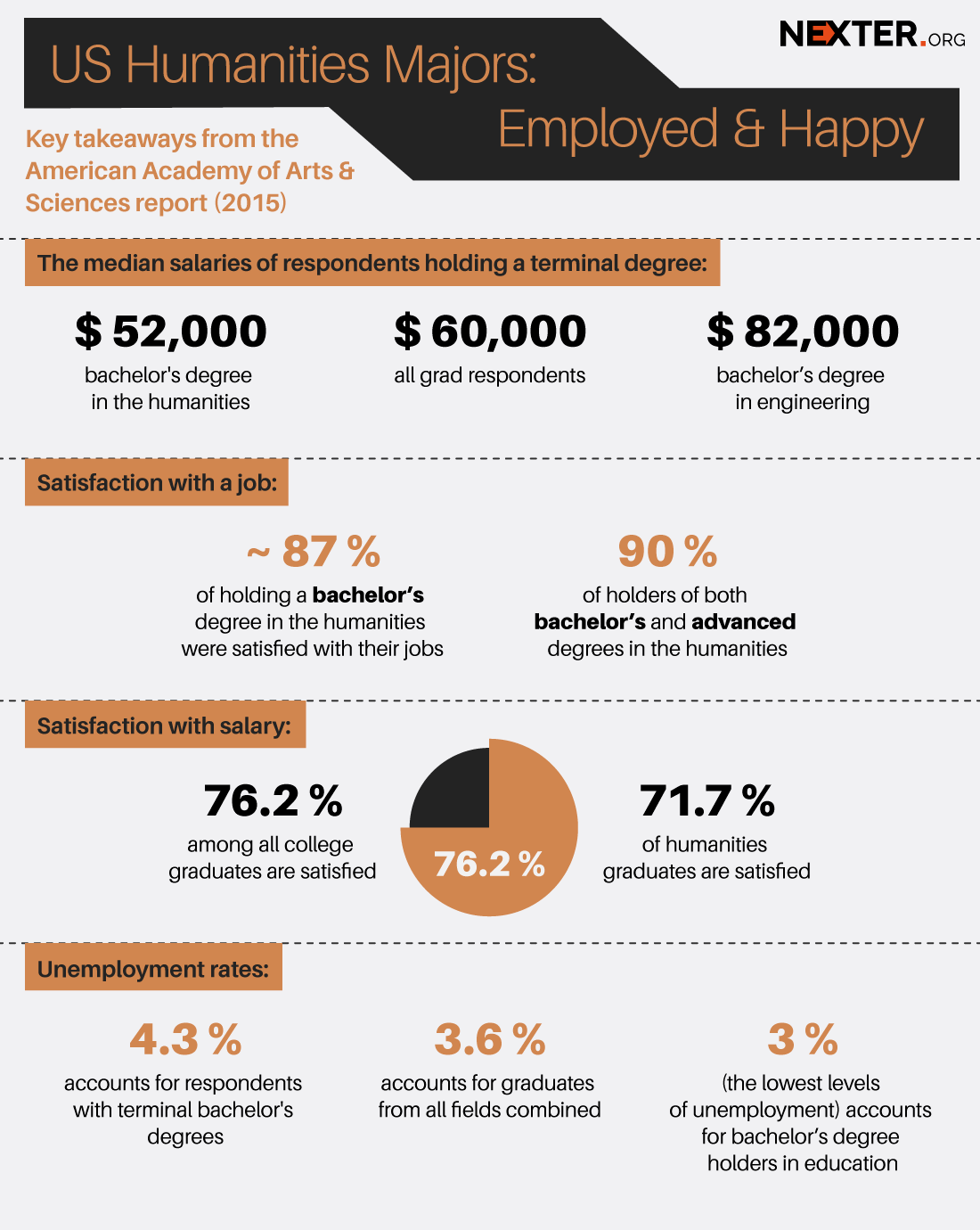 Humanity College Majors Leading to Jobs at Starbucks? (INFOGRAPHICS)