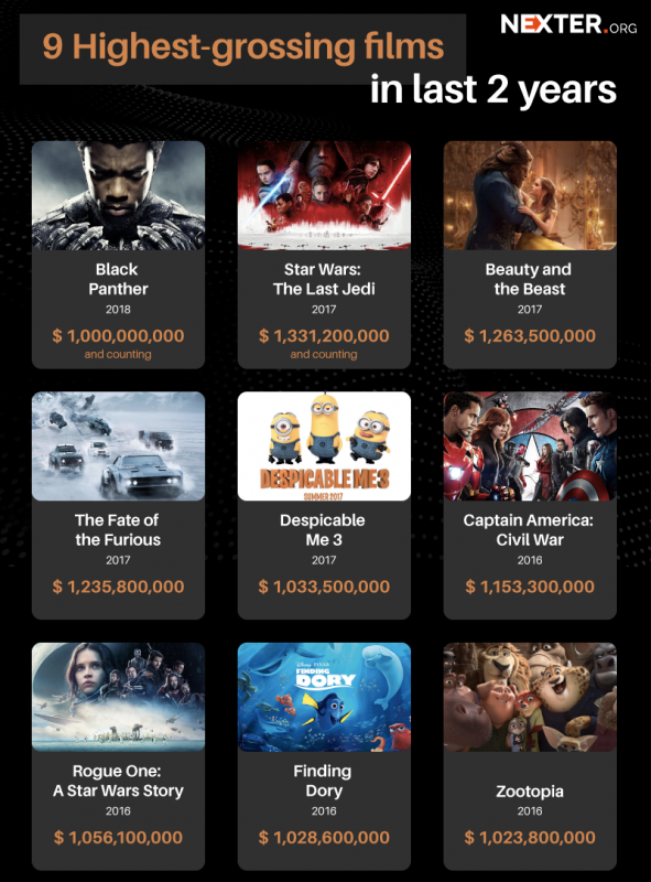 films-money-best-infographic