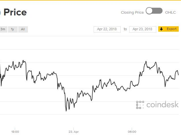 bitcoin-chart-april-photo