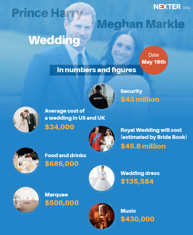 Meghan-Markle-and-Prince-Harry-infographic