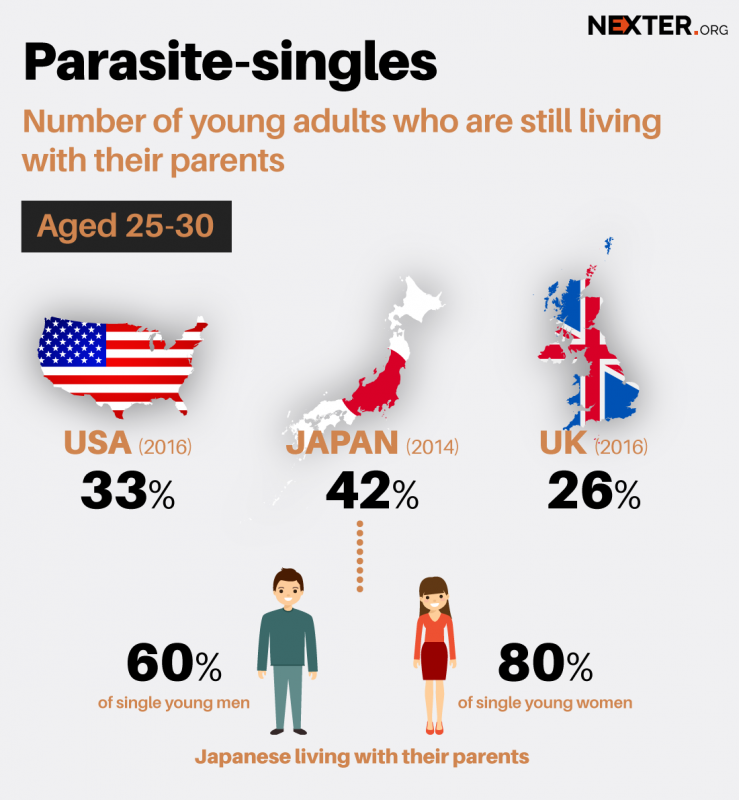 parasite-singles-us-japan-uk-infographic