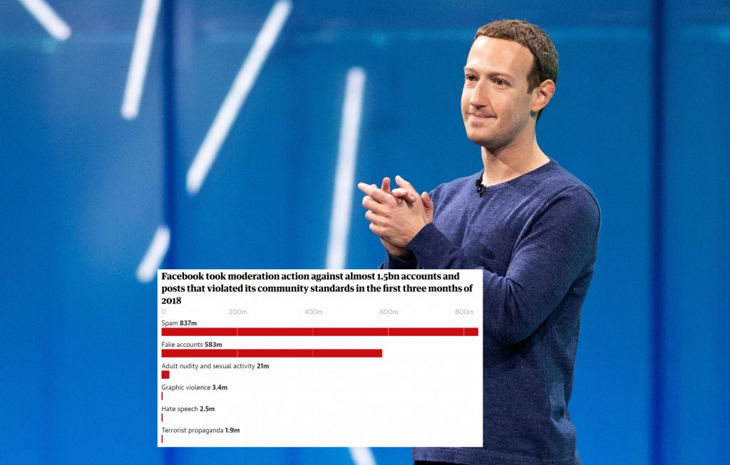 Data Scandal Has No End: Facebook Removed 583M Fake Accounts in 2018, Zuckerberg to Face EU Parliament Next Week