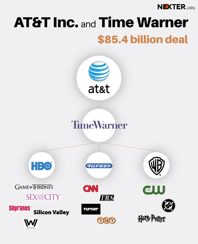 AT&T-Inc.-and-Time-Warner-ifographics