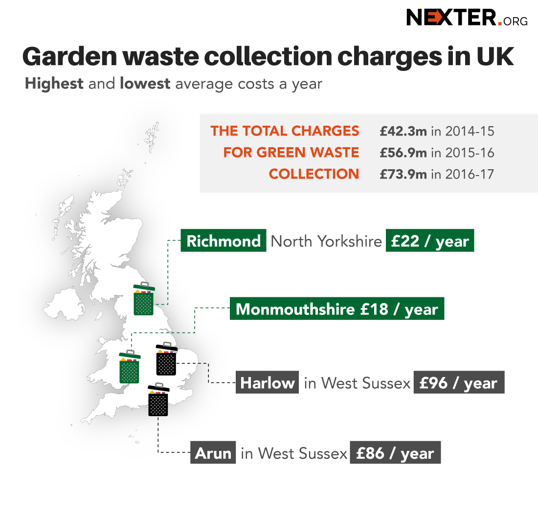 Simple Way How to Make Millions on Free Service - UK Сouncils Get £74m for Taking Away Garden Waste (Infographics)