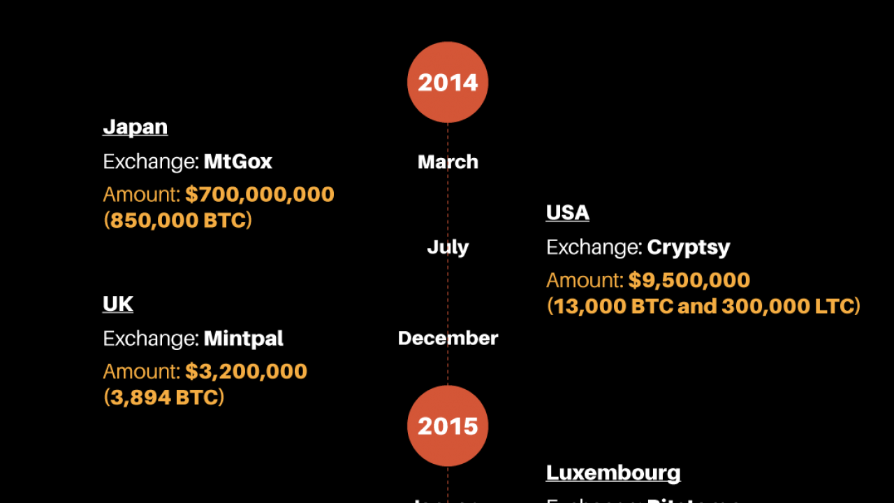 Searching for Safe Exchange for Your Bitcoins? BEST