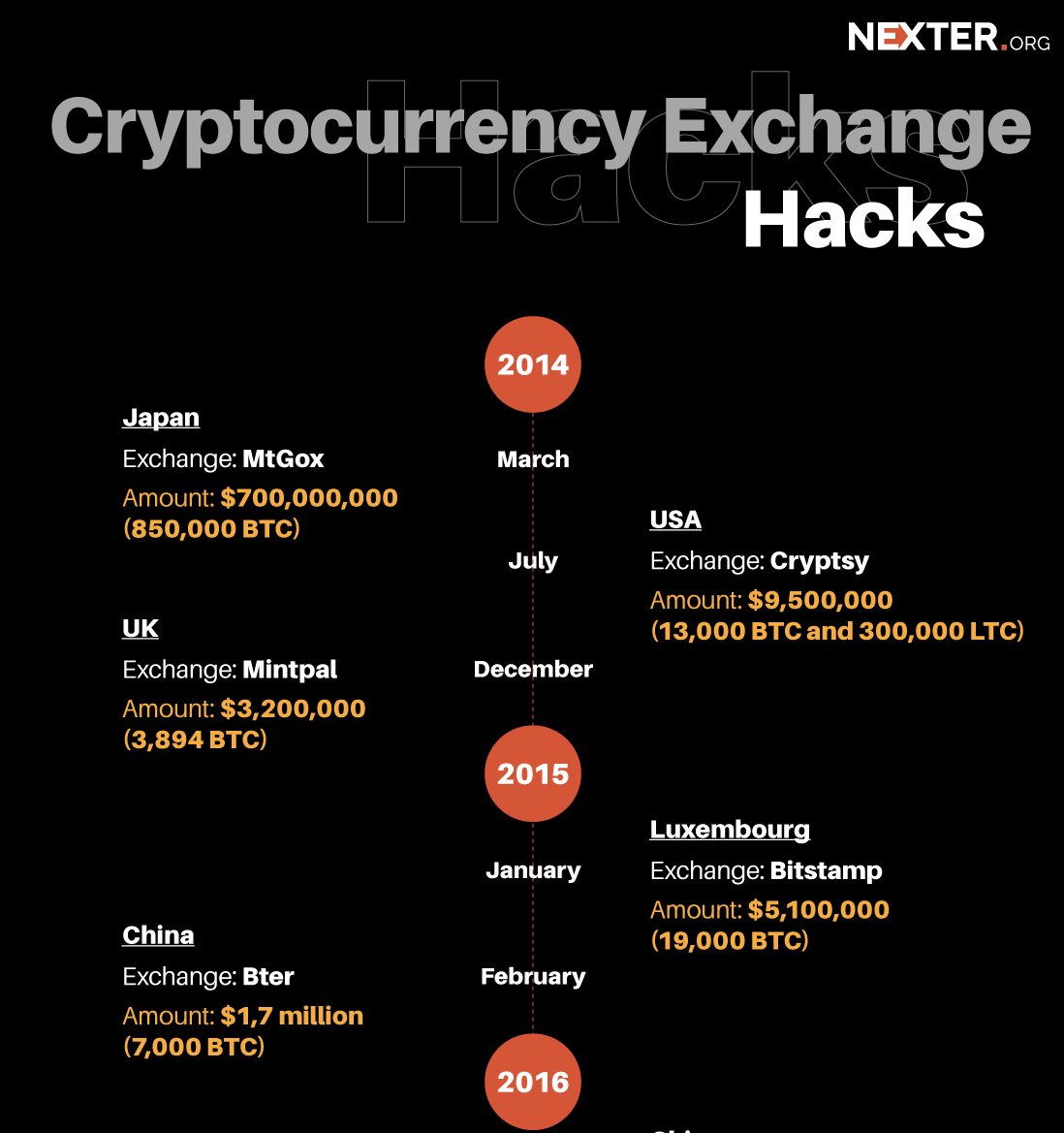 cryptocurrency-hackers-infographics