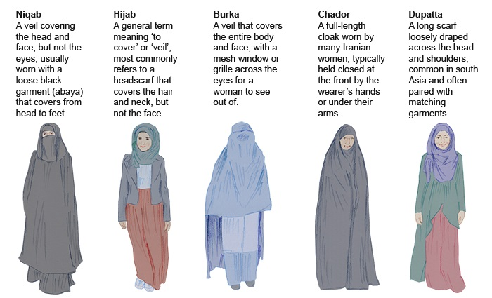 -differences-between-the-burka-niqab-and-hijab-pics