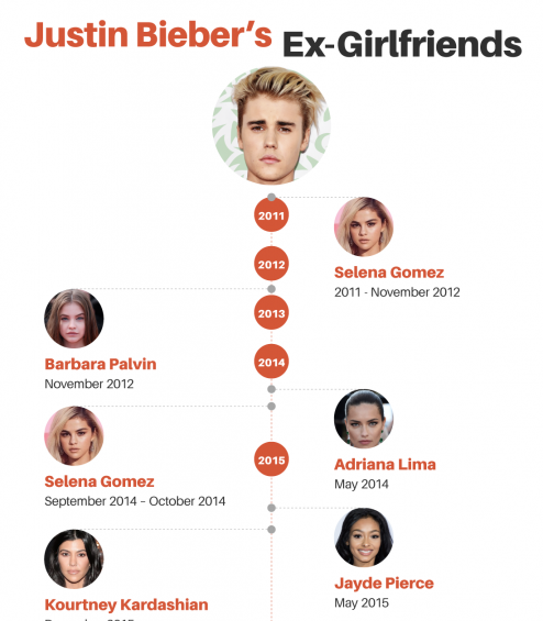 Justin Bieber Engaged to Hailey Baldwin: What We Know About Her + EXCLUSIVLY-Made Infographics Showing All Bieber's Ex-Girlfriends
