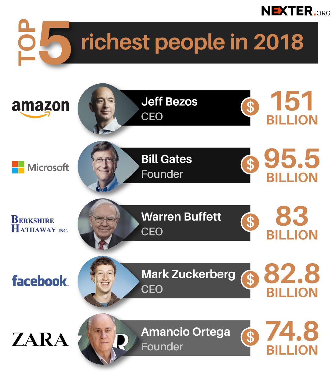 richest-people-on-earth-amazon-bezos-infographics