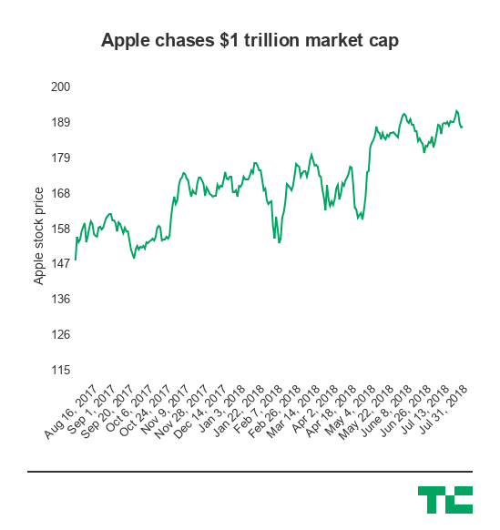 apple-stock-chart-pic