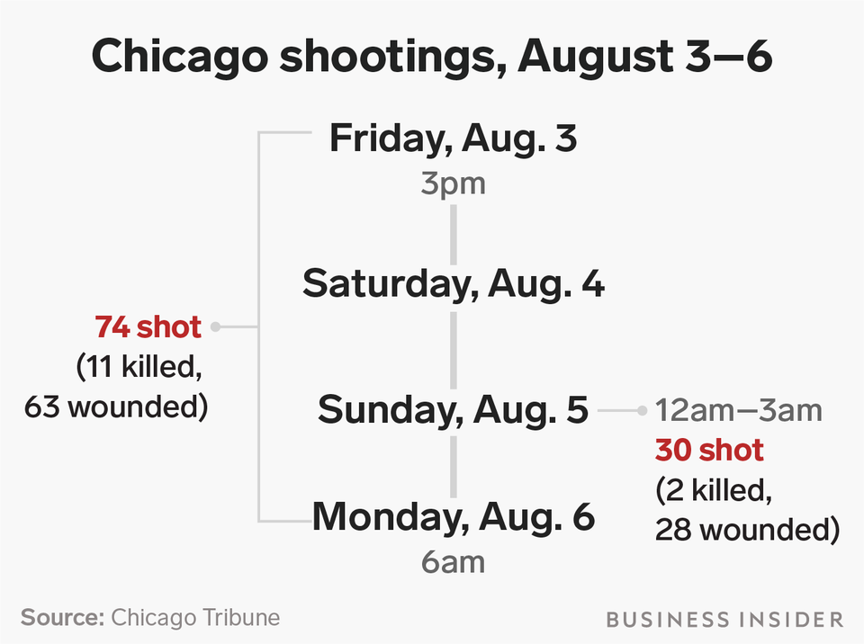 chicago-shootings-map-infographic