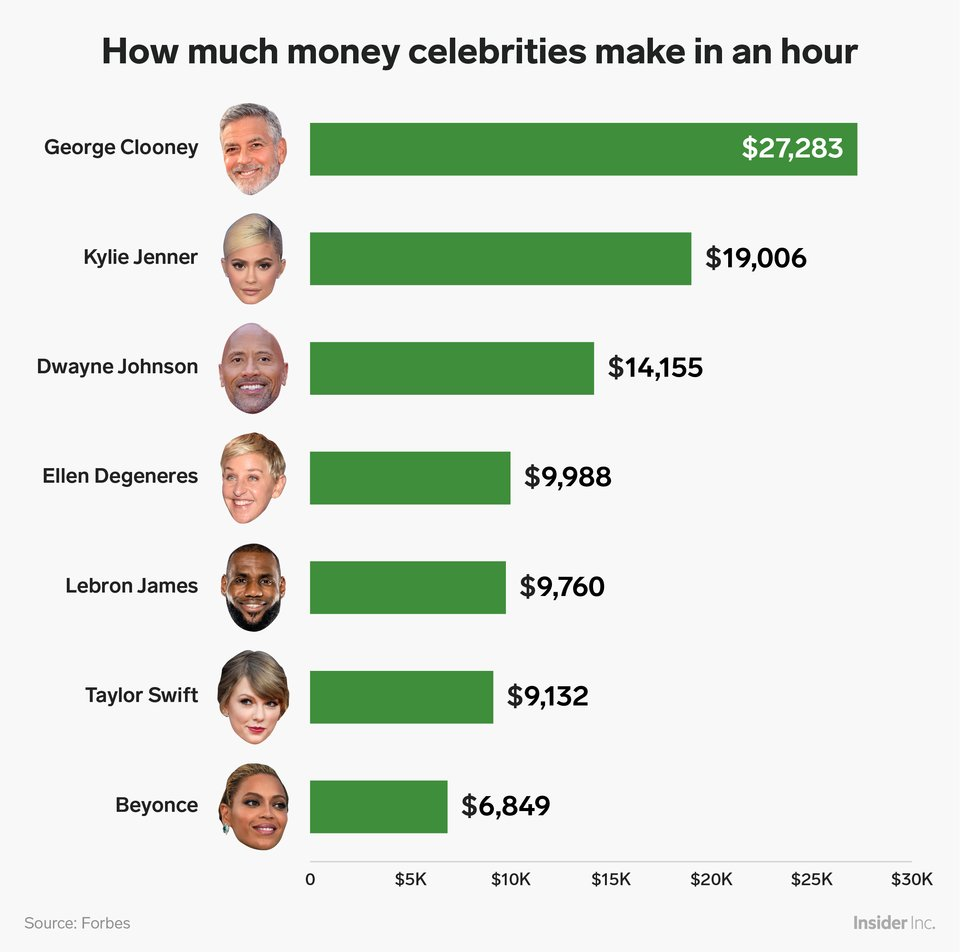 how-much-celebs-make-money-per-hour-pics