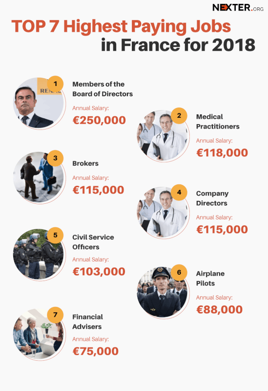 7 Highest Paying Jobs in France for 2018: Medical