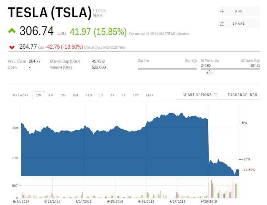 tesla-stock-price-down-pics