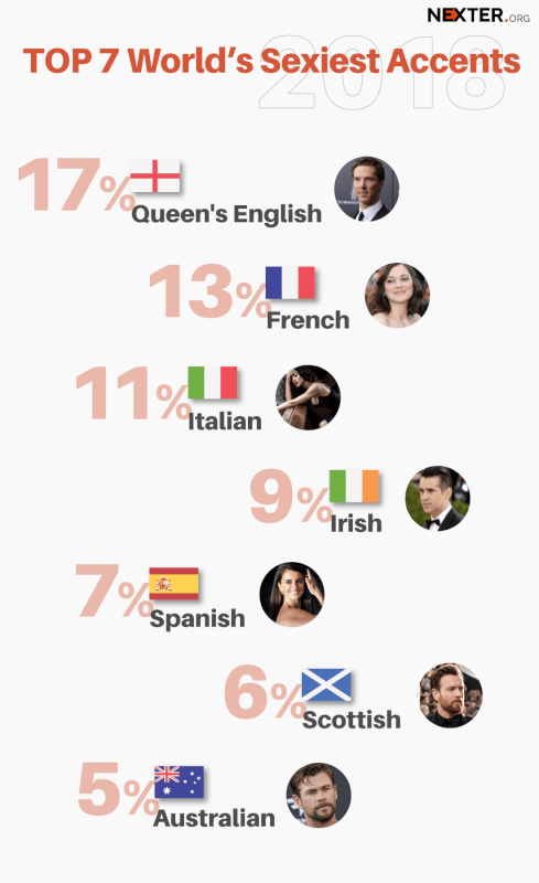 Sexiest-Accents-infographic