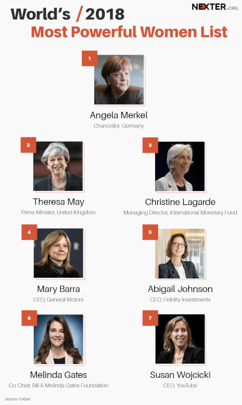 So, Who Are Those 2018 World's 7 Most Powerful and Influential Women According to Forbes?