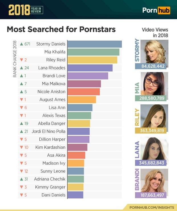 Adult Video Review 2018: Stormy Daniels, Kim Kardashian + More Top Searches and Adult Film Actresses