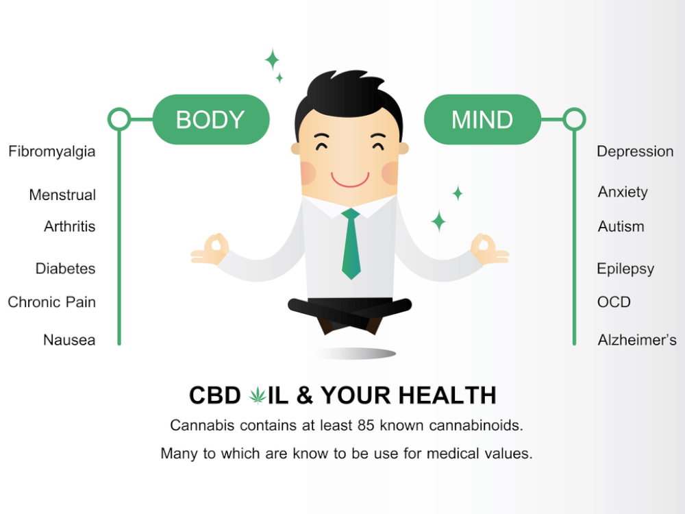 CBD for Arthritis: 4 Ways Cannabidiol Can Help Your Joint Pain
