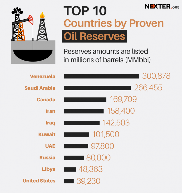 Oil-Reserves-infographic