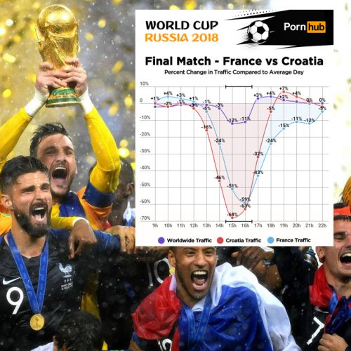 pornhub-insights-world-cup-croatia-traffic-pic